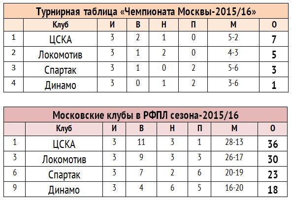 Кто сильнейший в Москве по итогам первого круга РФПЛ