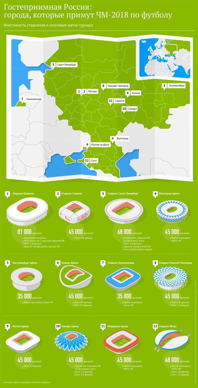 чемпионат мира по футболу 2018 12 городов